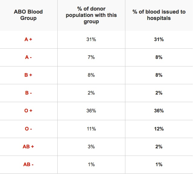 abo blood groups and race Different blood groups are more and less common, with stanford school of medicine calculating the proportions in the general population as follows.